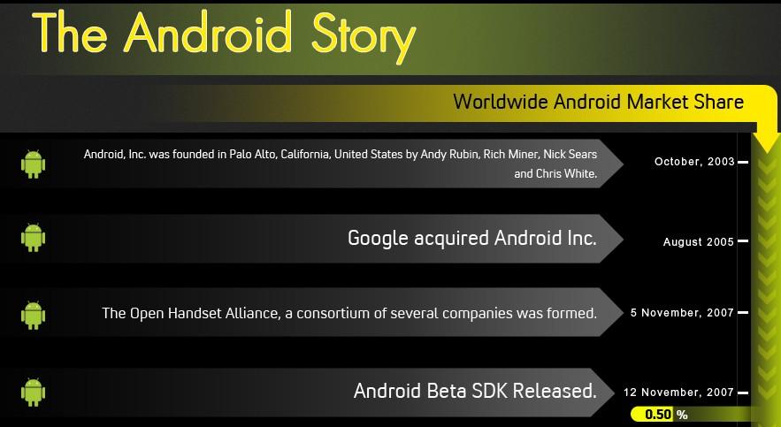Historia Androida - infografika