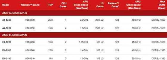 AMD Kabini tabela