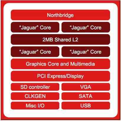 AMD Temash Jaguar schemat