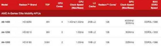 Procesor AMD Temash