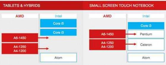 Procesor AMD Temash dla hybryd i tabletów