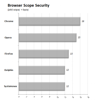 10_Wykres_Browser_Scope_Security