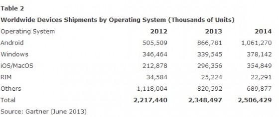 Gartner - systemy operacyjne