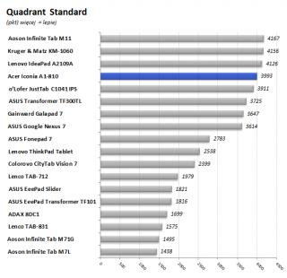 Acer_Iconia_A1-810_99_wykres_Quadrant