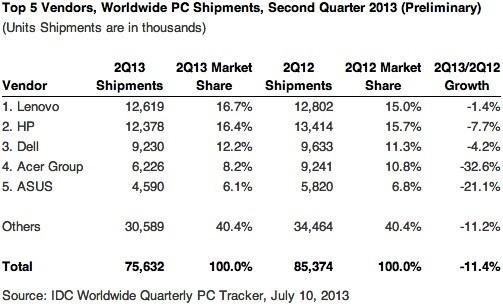 Rynek PC w Q2 2013 roku