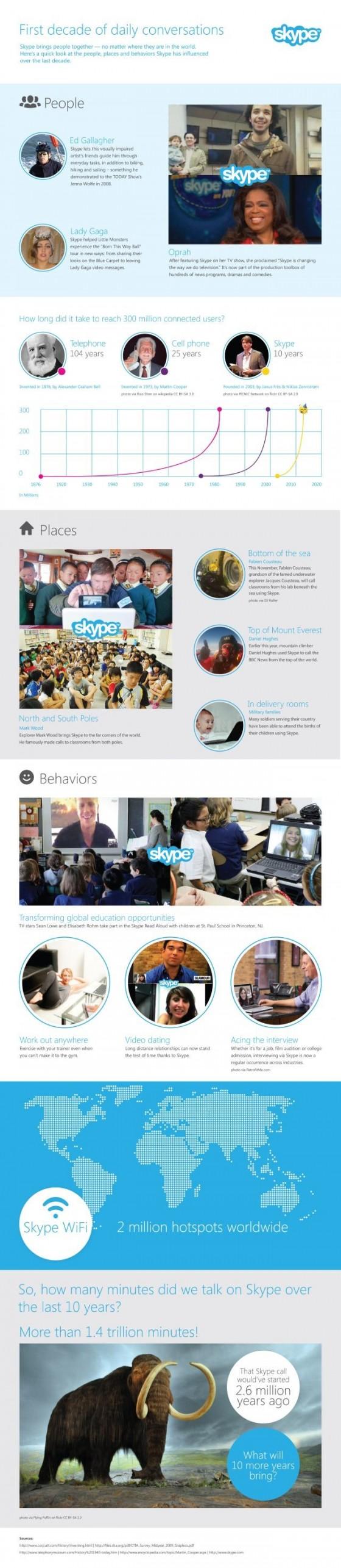 10 lat Skype
