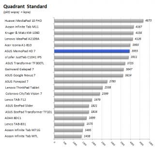 ASUS_MeMo_Pad_7_HD_31_wykres_Quadrant