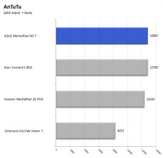 ASUS_MeMo_Pad_7_HD_32_wykres_AnTuTu
