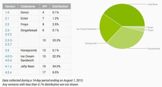 Android w lipcu