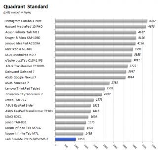 Lark_FreeMe_70.55_GPS_DVB-T_20_wykres_Quadrant