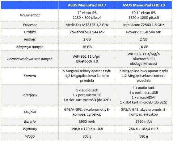 ASUS_MeMo_Pad_FHD_10_00_Specyfikacja