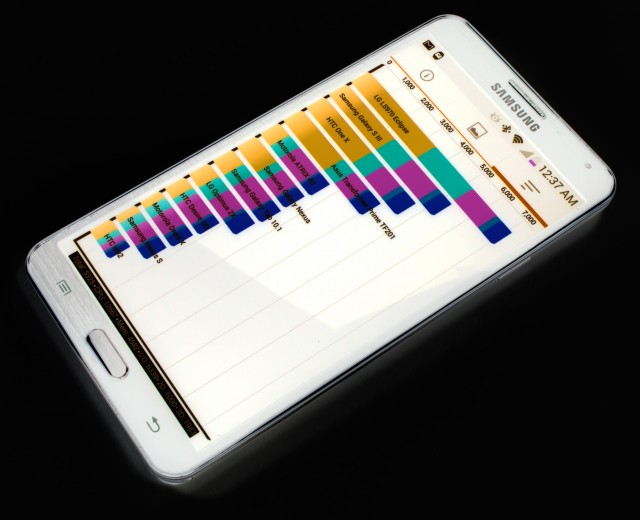 Samsung Galaxy Note III benchmark