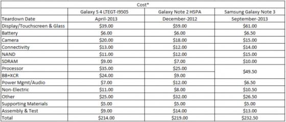 Galaxy Note 3 - koszty produkcji