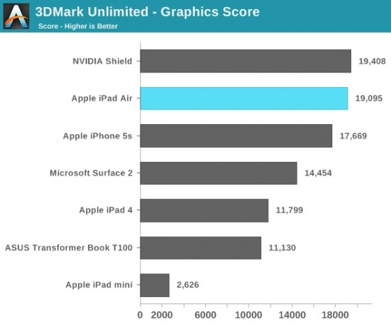 iPad Air - benchmark
