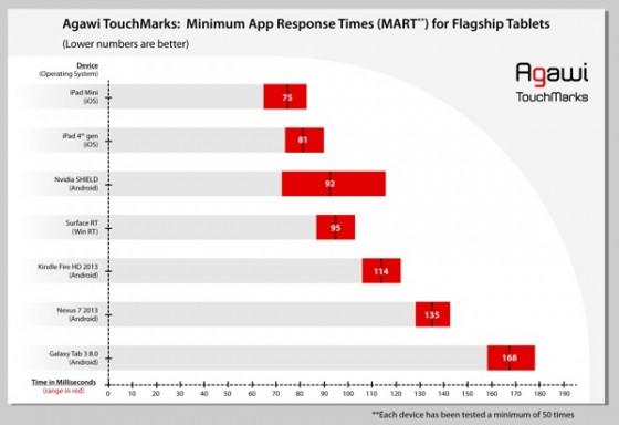 Agawi TouchMarks II