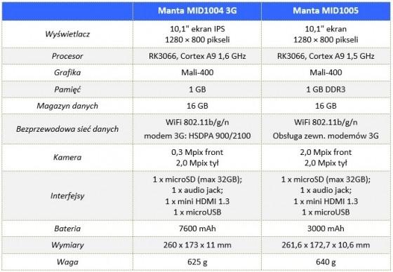 Manta_Duo_Power_00_Specyfikacja