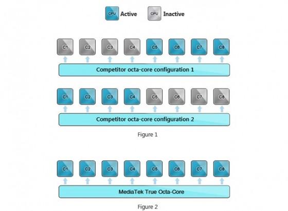 MediaTek MT6592 schemat