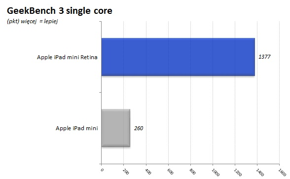 iPad_Mini_Retina_09_GeekBench_score