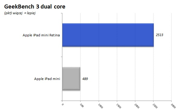 iPad_Mini_Retina_10_GeekBench_dcore