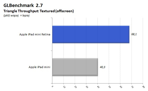 iPad_Mini_Retina_12_GFXBench_Triang_Off
