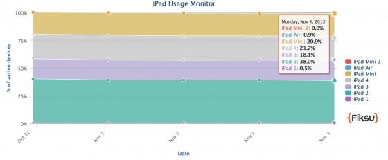 udziały iPada