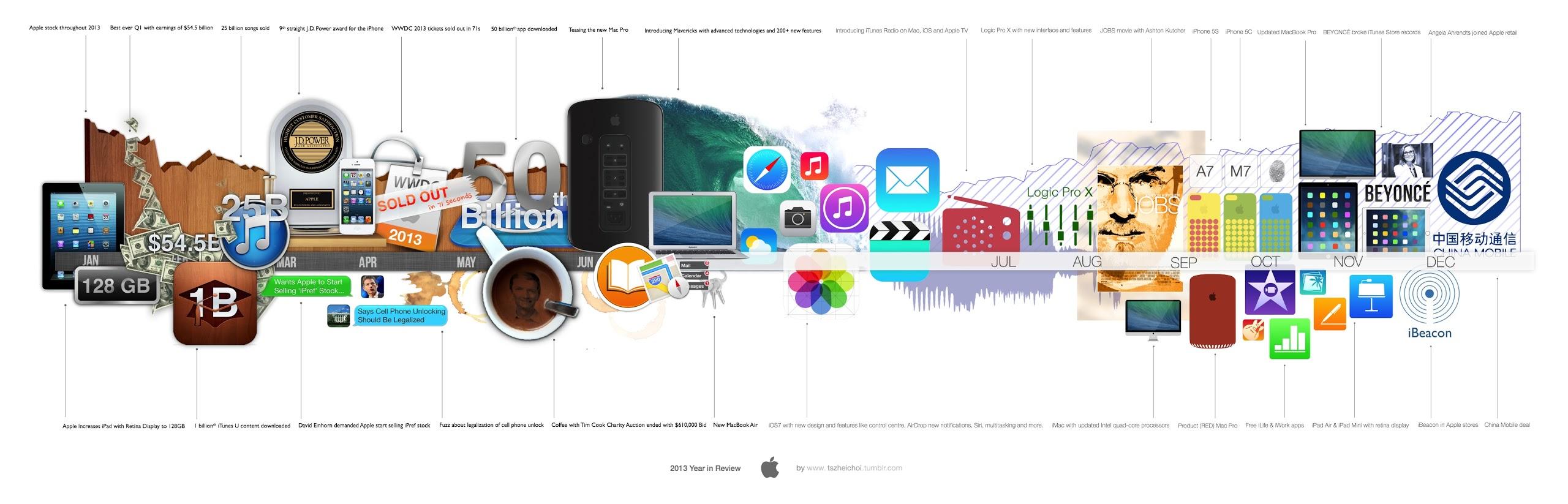 Apple 2013 - infografika