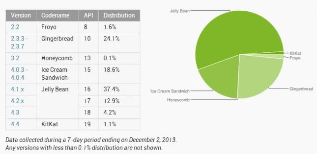 Android w listopadzie