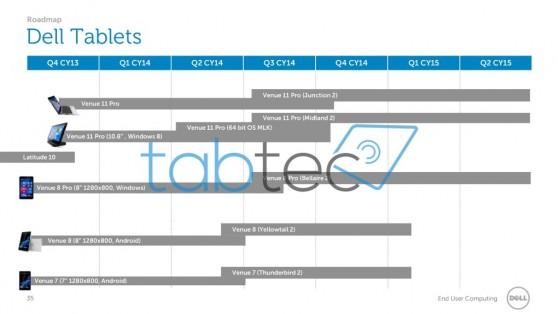 Mapa drogowa tabletów Dell