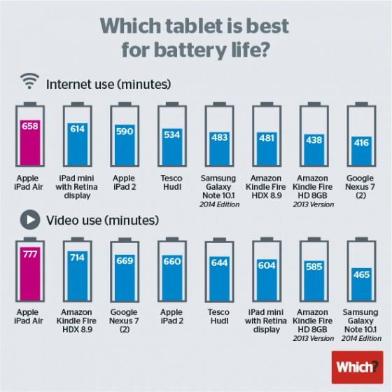 Which? - test baterii tabletów