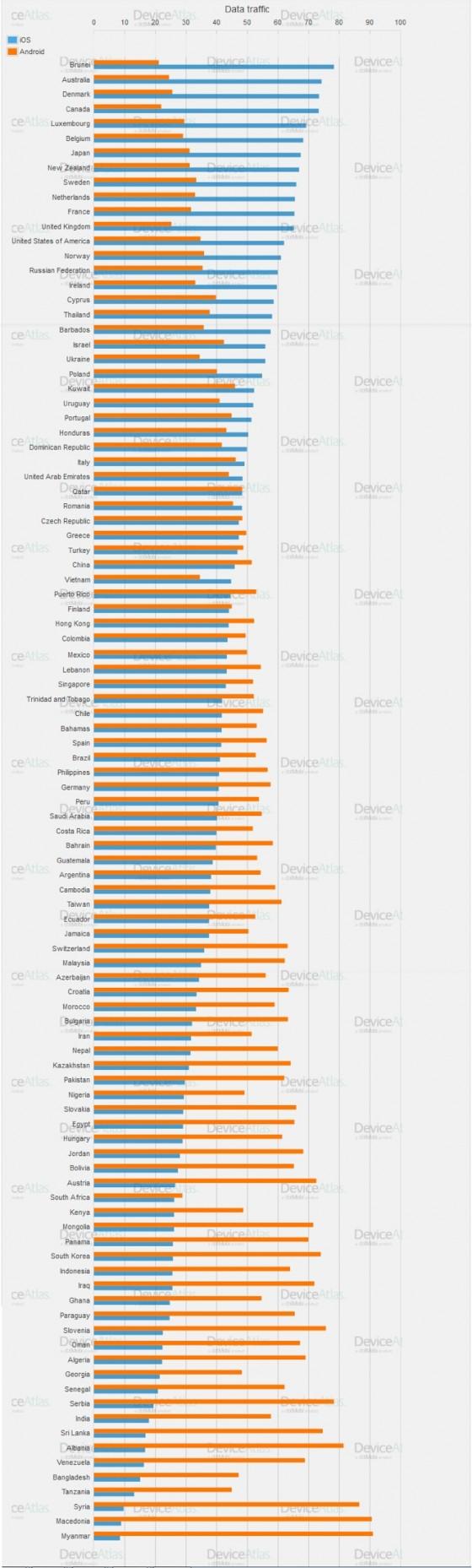 Android vs iOS na świecie