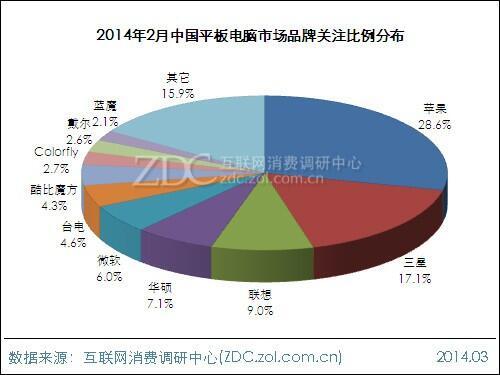 Chiński rynek tabletów