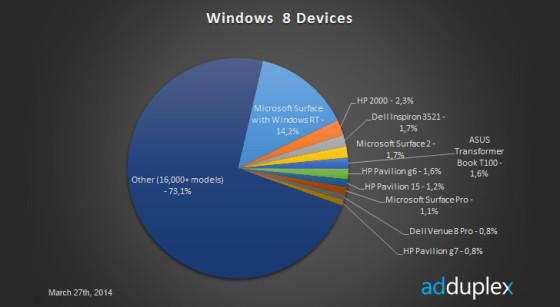 Windows udział tabletów