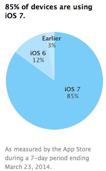 iOS 7 w marcu