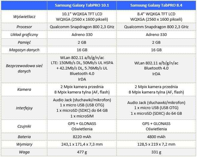 00_Samsung_Galaxy_TabPRO_10.1_i_8.4_Specyfikacja