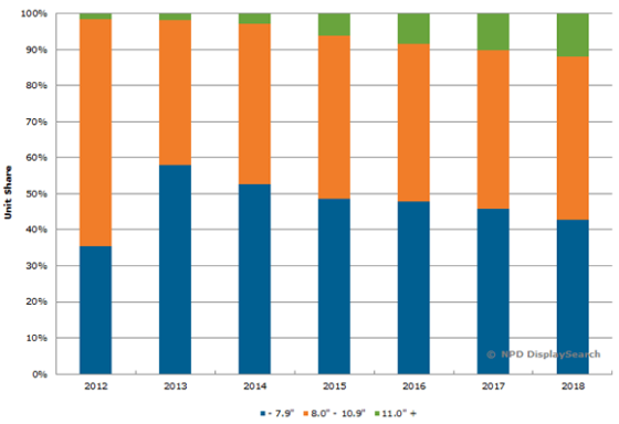 140708_global_tablet_pc_shipment_forecast_by_size.fw