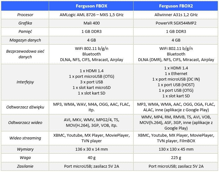 Ferguson_FBOX2_00_specyfikacja