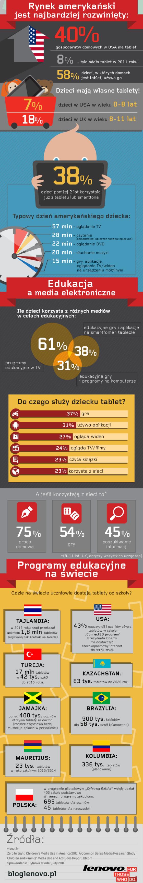 lenovo_infografika_dzieci_dol