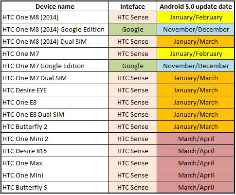 HTC-Android-5.0-Lollipop-Update-Roadmap