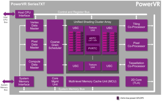 01-PowerVR-Series7-Series7XT-architecture-710x443