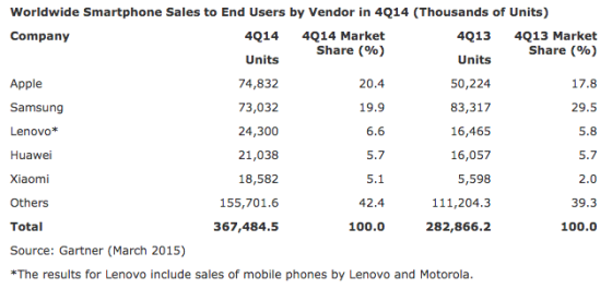 Worldwide-Smartphone-Sales-Gartner-Q4-2014
