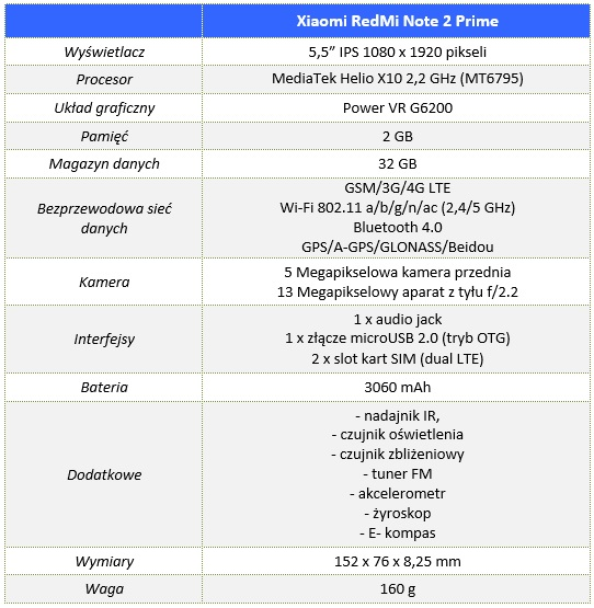 Xiaomi_RedMi_Note_2_00_Specyfikacja