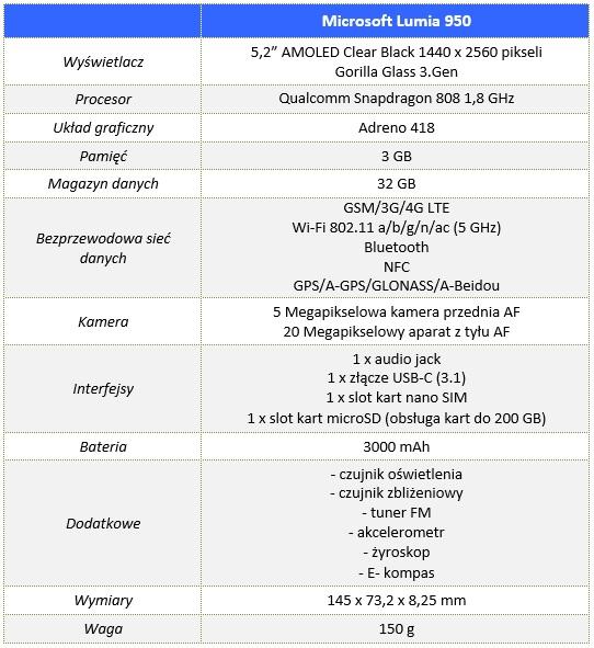 Microsoft_Lumia_950_00_Specyfikacja