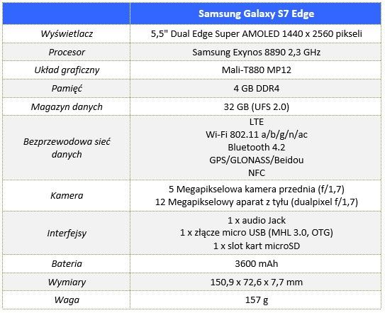 Samsung_Galaxy_S7_Edge_00_Specyfikacja