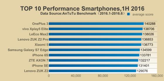 ranking smartfonów AnTuTu