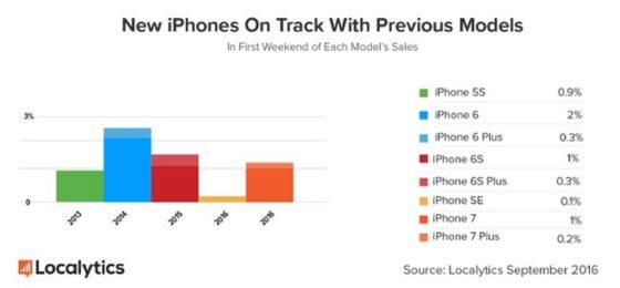 apple iphone 7 sprzedaż