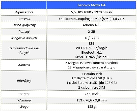 Lenovo_Moto_G4_00_Specyfikacja