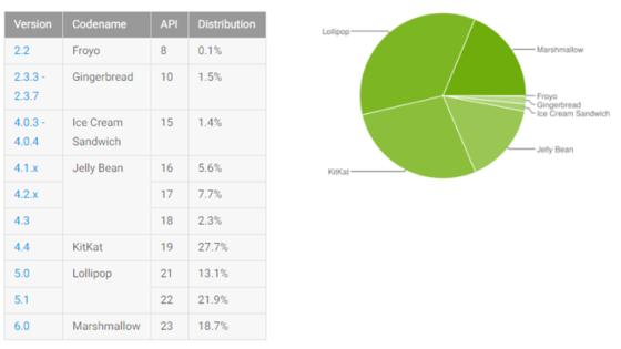 Android fragmentacja Marshmallow