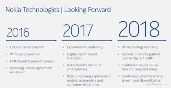 Nokia plany