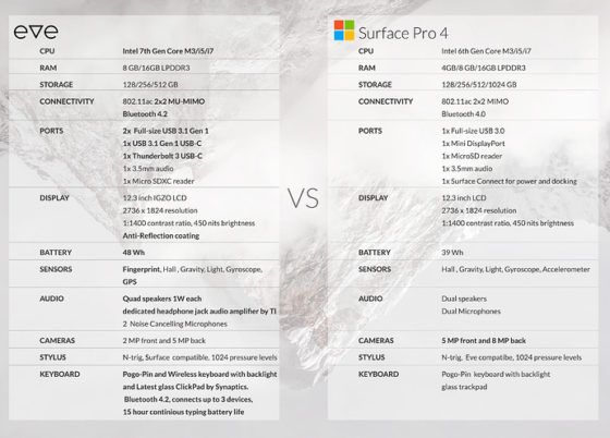 Eve V vs Surface Pro 4