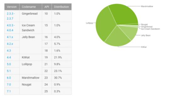 Android 7.0 Nougat styczeń 2017 fragmentacja Androida